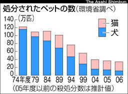 処分されたペットの数(TKY200811300163(.jpg